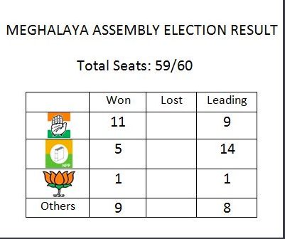 Congress set to become single largest party in Meghalaya 1