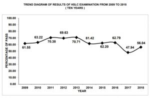 HSLC results: Second lowest pass percentage within a decade in Assam 1
