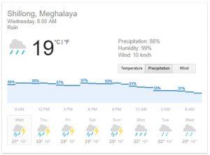 shillong weather