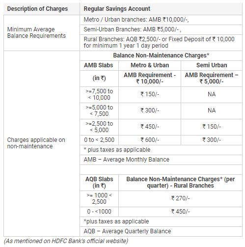 Northeast: Banks' charges for minimum balance - here are the rules 1