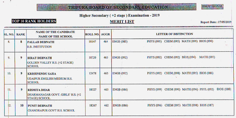 Tripura: 88.95 pc clear TBSE Class 12 Science Exam 4