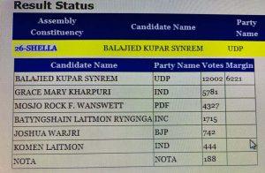 UDP's Balajied wins Shella bypoll 1
