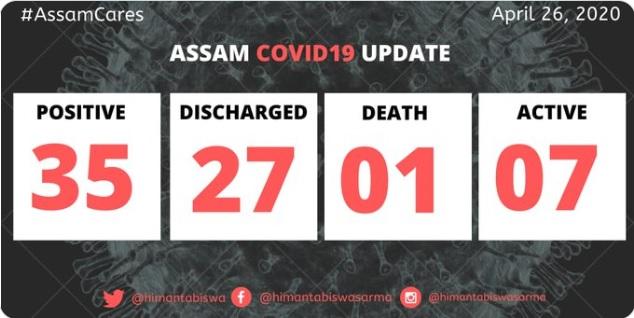 Assam COVID19 score