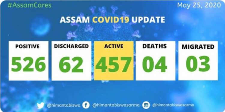 COVID19 Assam update: Total positive cases rise to 526 1