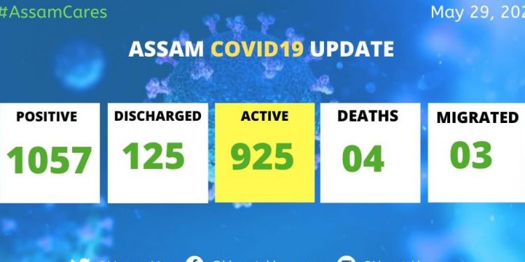 33 fresh Covid-19 cases reported in Assam, state tally rises to 1,057 1