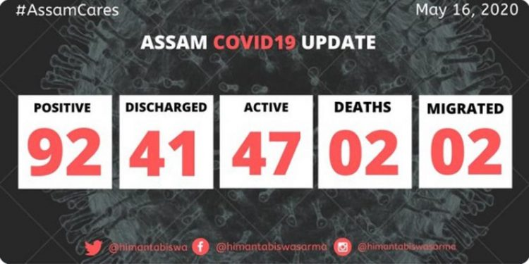 COVID19 cases Assam