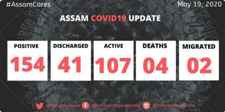 Assam registers 13 new COVID19 positive cases, state count touches 154 1