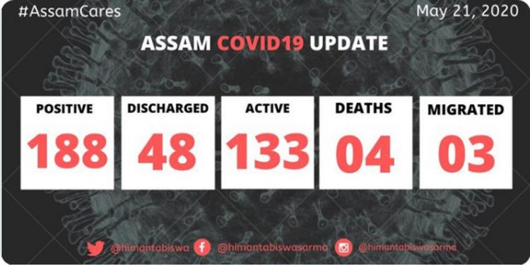 COVID19 positive cases in Assam increase to 188 1