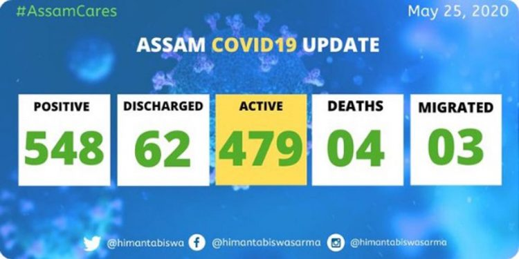 COVID19 Assam update: Positive cases rise to 548 1