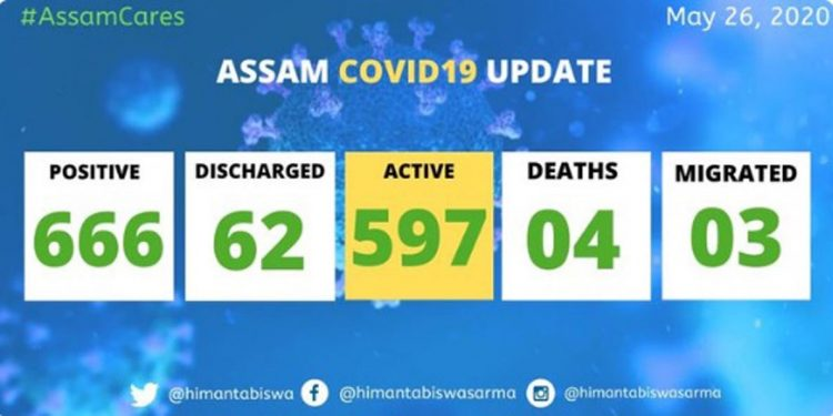 COVID19 Assam update: Positive cases jump to 666 1