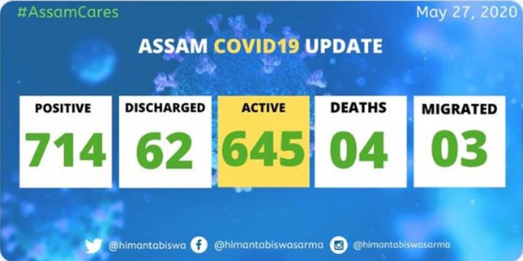 COVID19 Assam update: Total positive cases rise to 714 1