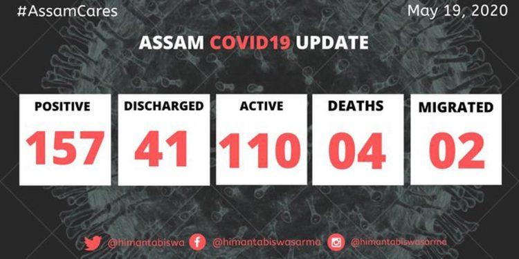 COVID19 Assam update