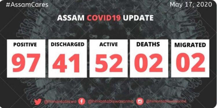 Assam registers one more COVID19 positive case, state count rises to 97 1