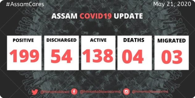 Assam registers 8 new COVID19 positive cases, state's total count rises to 199 1