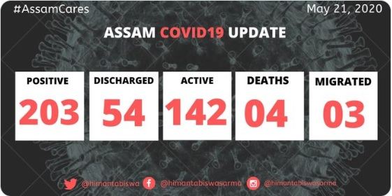 COVID19 positive cases in Assam increase to 203 1