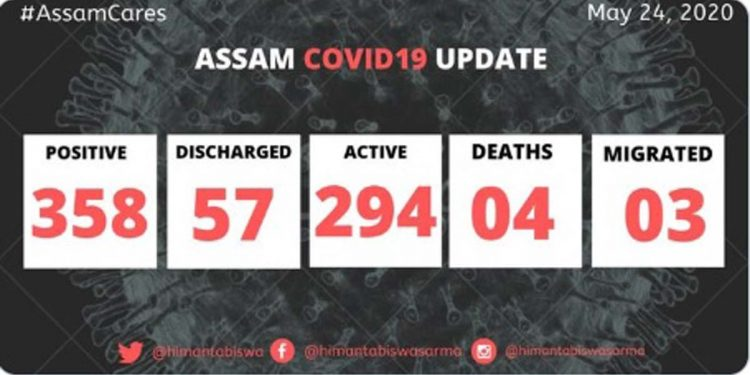 6 more test COVID19 positive in Assam, state total rises to 358 1