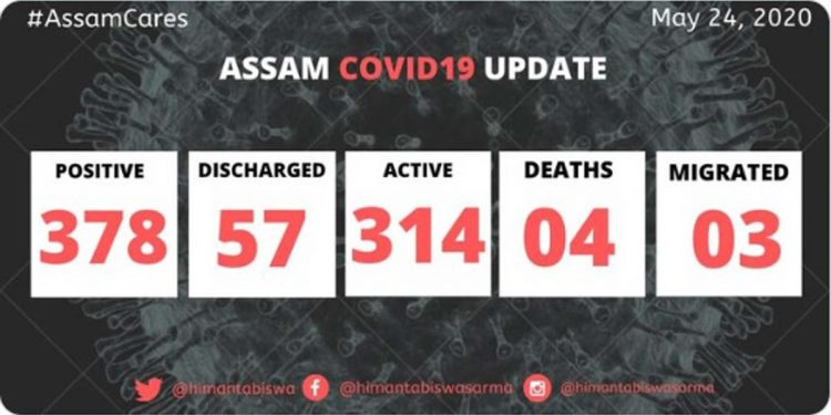 Assam registers 20 new COVID19 positive cases, state tally rises to 378 1