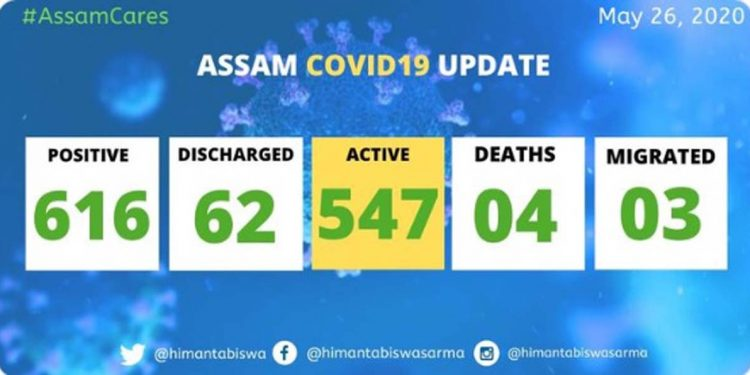 COVID19 Assam update: Total positive cases rise to 616 1