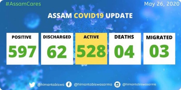 COVID19 Assam update: Total positive cases increase to 597 1