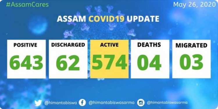 COVID19 Assam update: 27 more test positive, state tally rises to 643 1