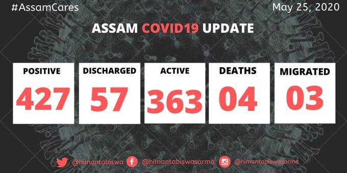 Assam records 35 new COVID-19 cases 1