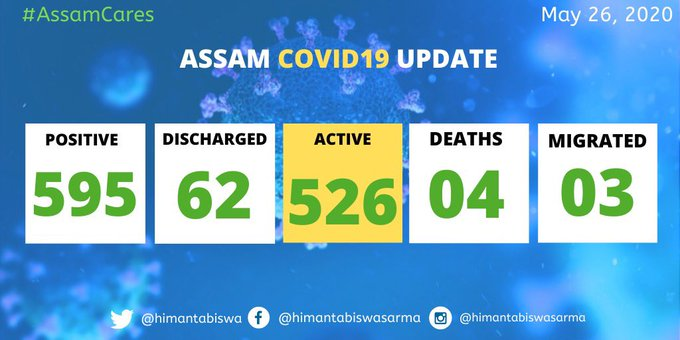 Assam registers 47 new COVID-19 cases taking total to 595 1