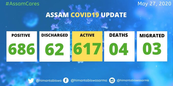 Assam registers four new COVID-19 cases taking total to 686 1