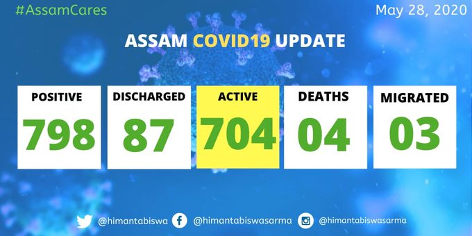 Assam COVID-19 cases rise to 798 with 15 new patients 1