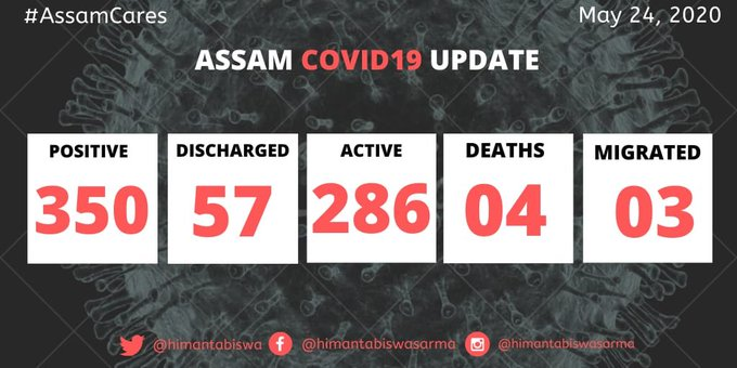 COVID-19 cases touch 350 in Assam 1