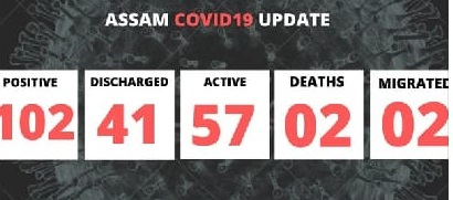 Assam records two more COVID-19 cases, tally reaches 102 1