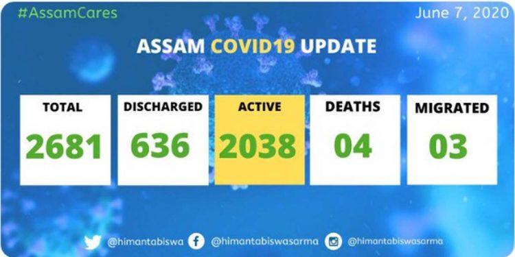 Assam COVID19 latest update