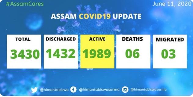 Assam Covid19 update 2