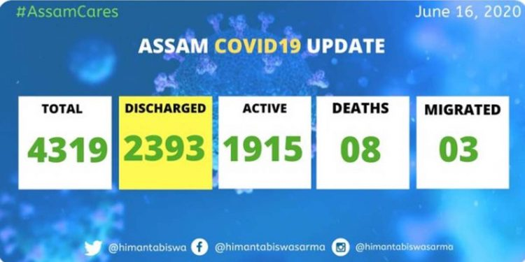 Assam Covid19 update: 188 more Covid19 patients discharged 1