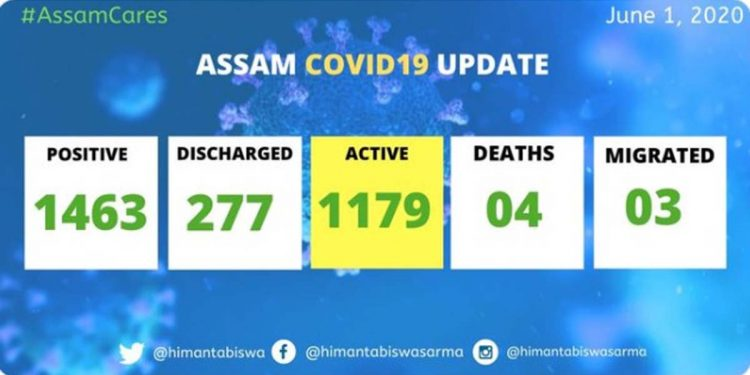 COVID19 Assam update 2