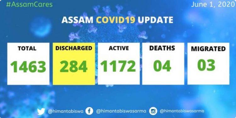 COVID19 Assam update 3