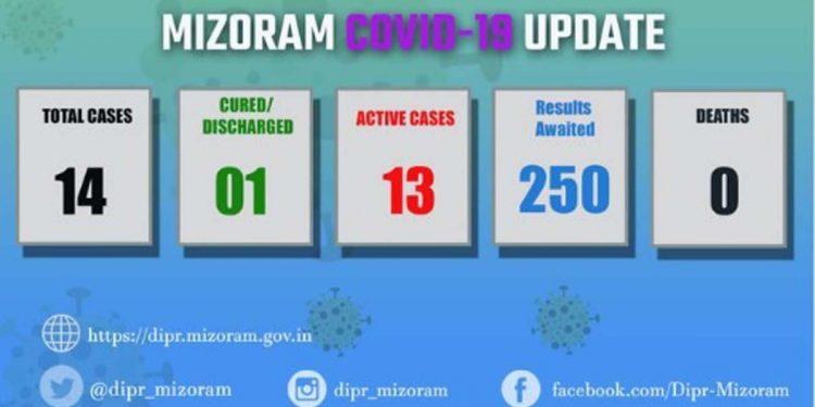 COVID19 Mizoram update