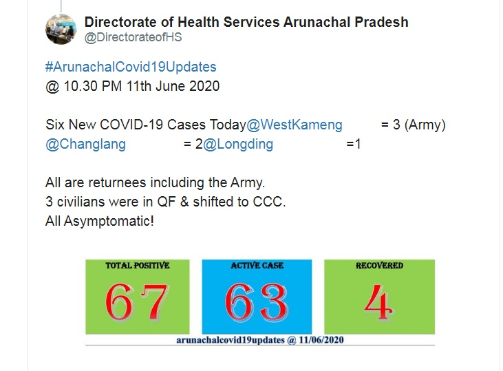 3 Army personnel test COVID19 positive in Arunachal; total cases rise to 67 1