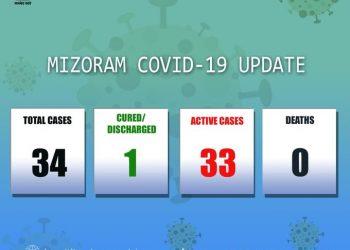 Mizoram records 10 new COVID-19 cases; total mounts to 34 1
