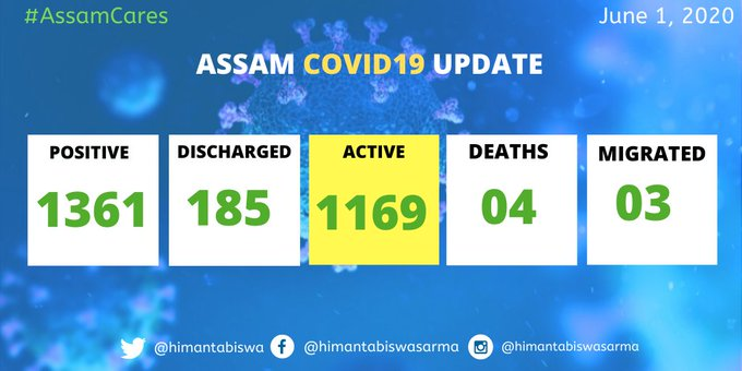 Assam registers 22 new COVID-19 cases; total mounts to 1361 1