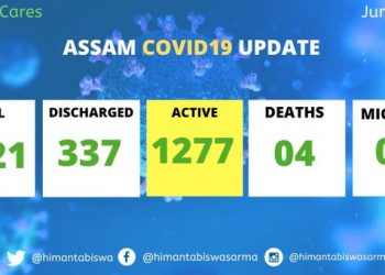 Assam records 60 new COVID-19 cases; total mounts to 1621 3