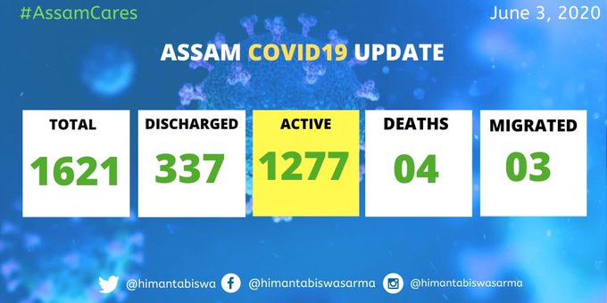 Assam records 60 new COVID-19 cases; total mounts to 1621 1