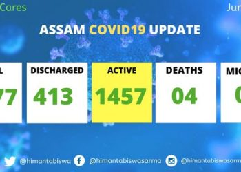 Assam records 47 new COVID-19 cases; total mounts to 1877 2
