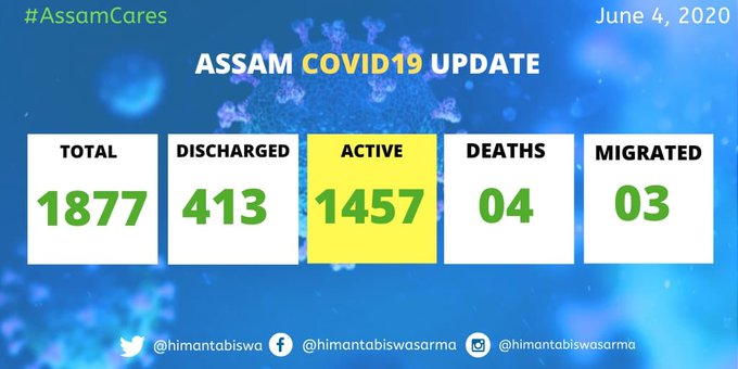 Assam records 47 new COVID-19 cases; total mounts to 1877 1
