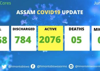 Assam records 33 new COVID-19 cases; total reaches 2868 1
