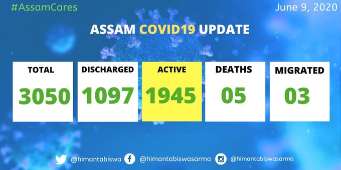 Assam records 42 new COVID-19 cases; total mounts to 3092 1