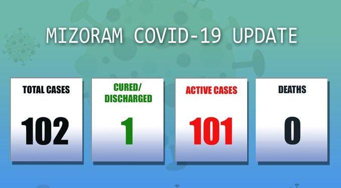Mizoram COVID-19 cases rise to 102 1