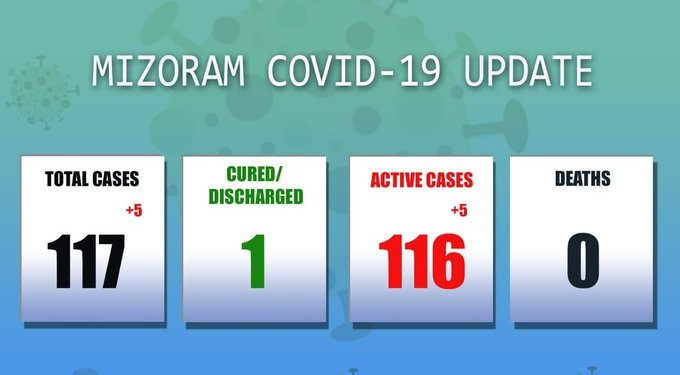 Mizoram records five new COVID-19 cases; total mounts to 117 1