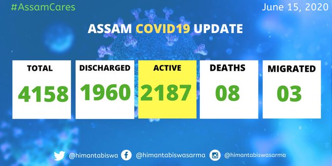 Assam COVID-19 tally goes up to 4158 with 40 new cases 1