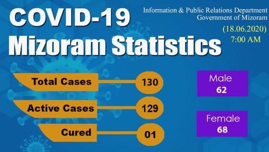 Mizoram records nine new COVID-19 cases; tally goes up to 130 1