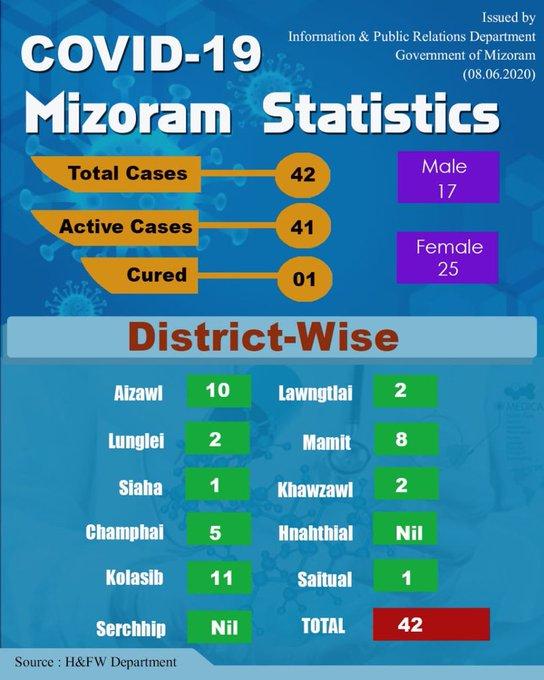 Mizoram COVID19 update: Positive cases mount to 42 1